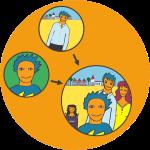 Familieaccount - Compte familial